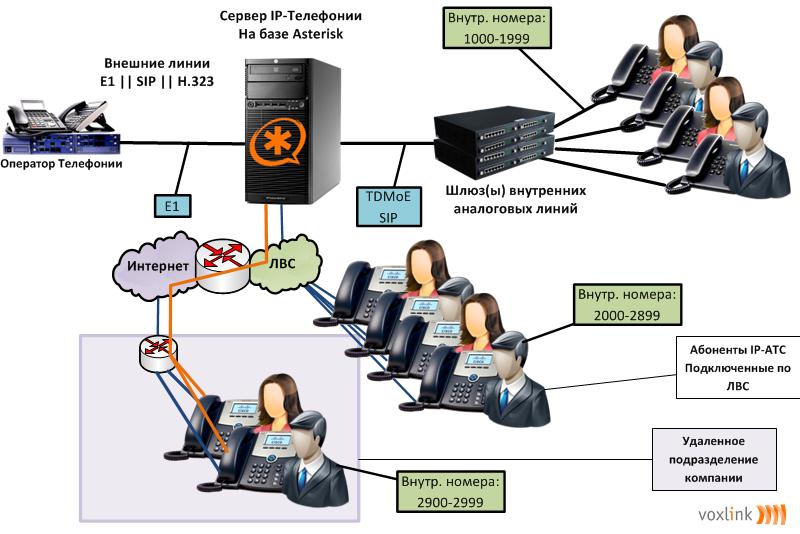 Схема «Оператор-Asterisk-Шлюз»