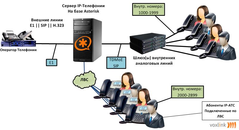 IP-телефоны + Подключение