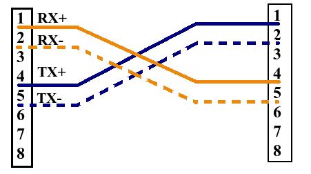 Распиновка патч корда и кросс : https://skilldirectionjimdocom/2017/05/08/распиновка-патч-корда-и-кросс
