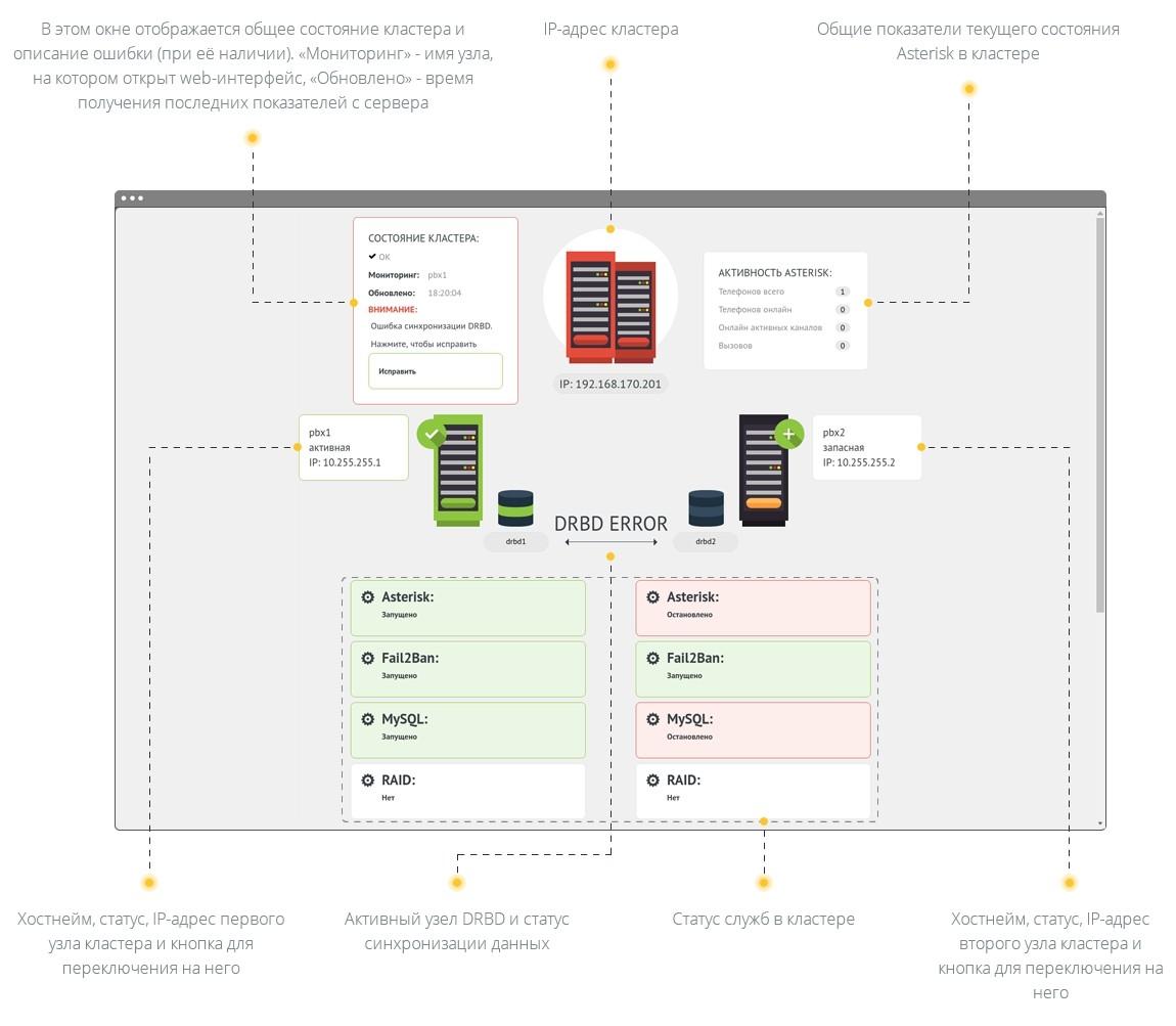 Кластеризация серверов Asterisk — Voxlink
