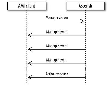 Интерфейс управления Asterisk (AMI) – Voxlink
