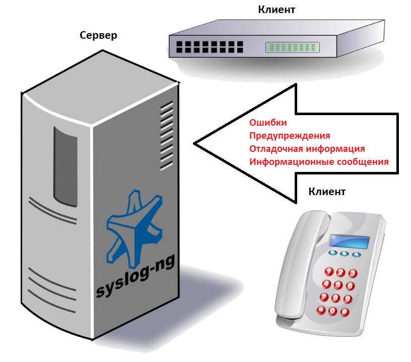 Схема клиент сервер syslog-ng