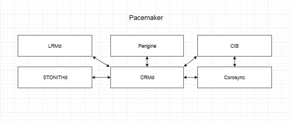 Ключевые компоненты из которых состоит Pacemaker