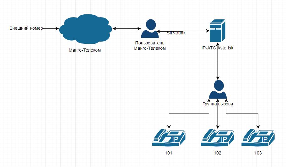 Схема подключения номеров от Манго-Телеком к Asterisk