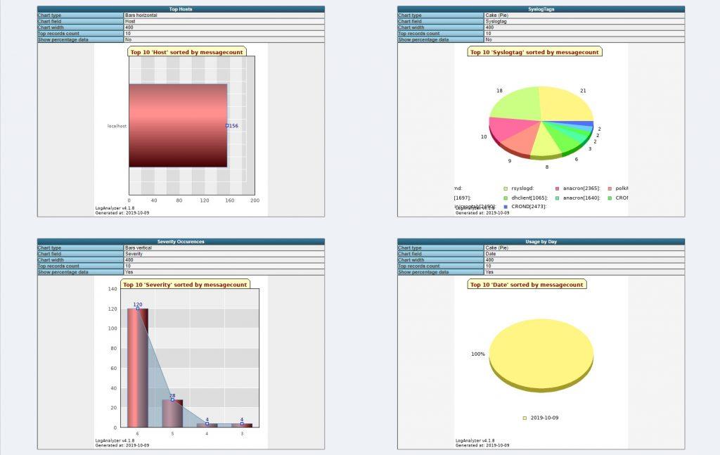 Просмотр статистики в веб-интерфейсе LogAnalyzer