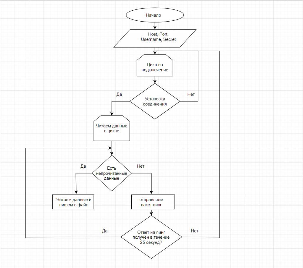 Блок схема алгоритма работы скрипта.