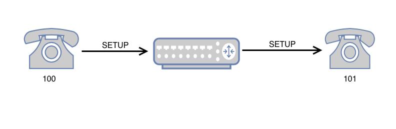 Инициализация канала связи со стороны 100