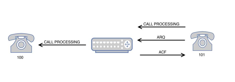 Инициализация канала связи со стороны 101