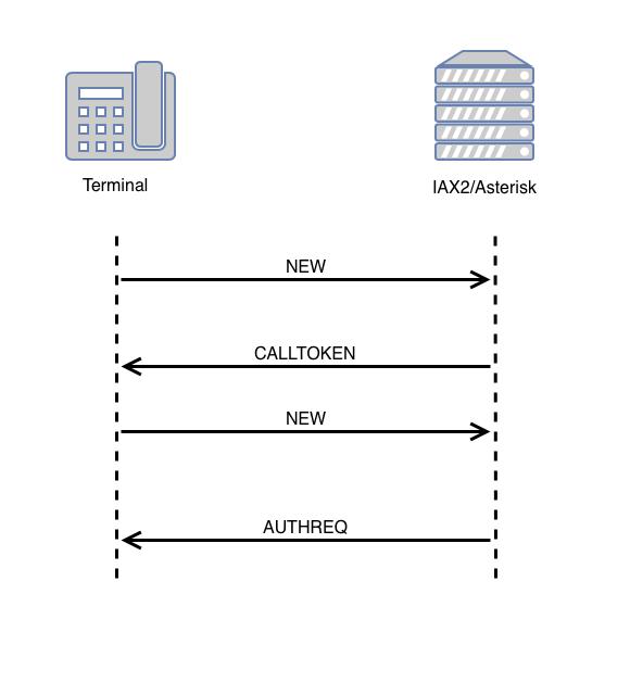 Регистрация терминала по протоколу IAX2