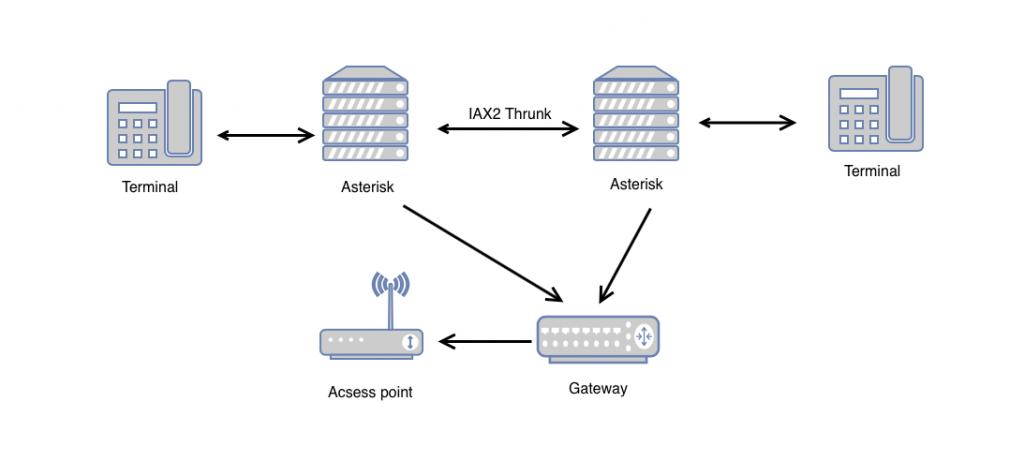 Схема транкинга по протоколу IAX2