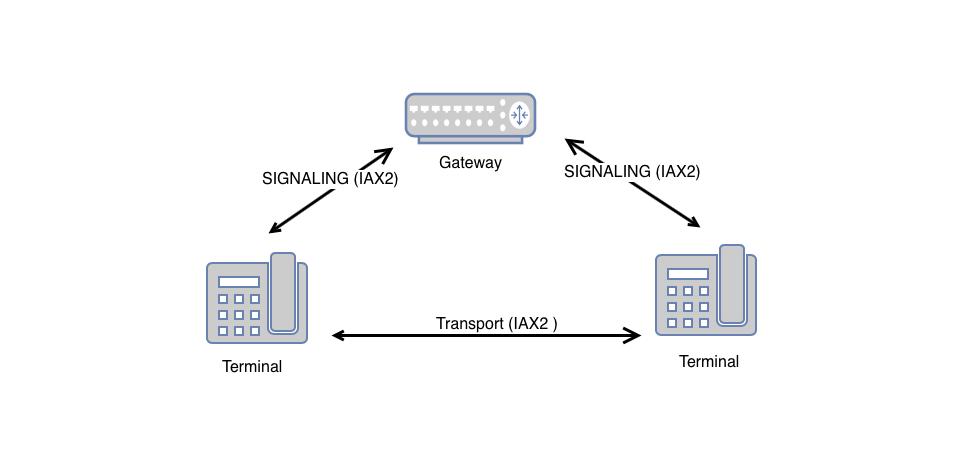 Взаимодействие компонентов сети