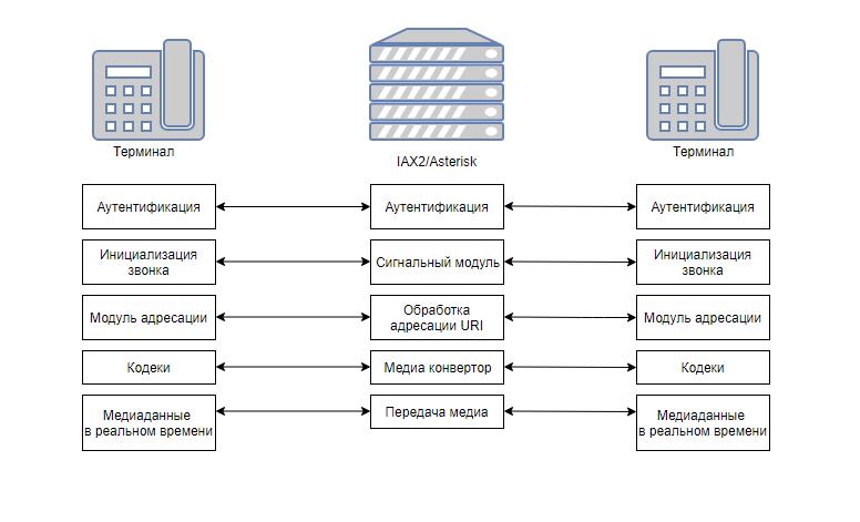 Схема обмена сообщениями в протоколе IAX/IAX2