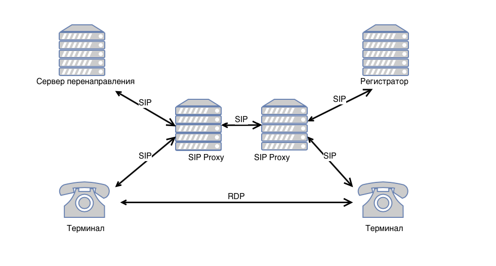 Пример sip-сети