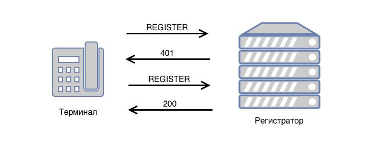 Регистрация sip-клиента