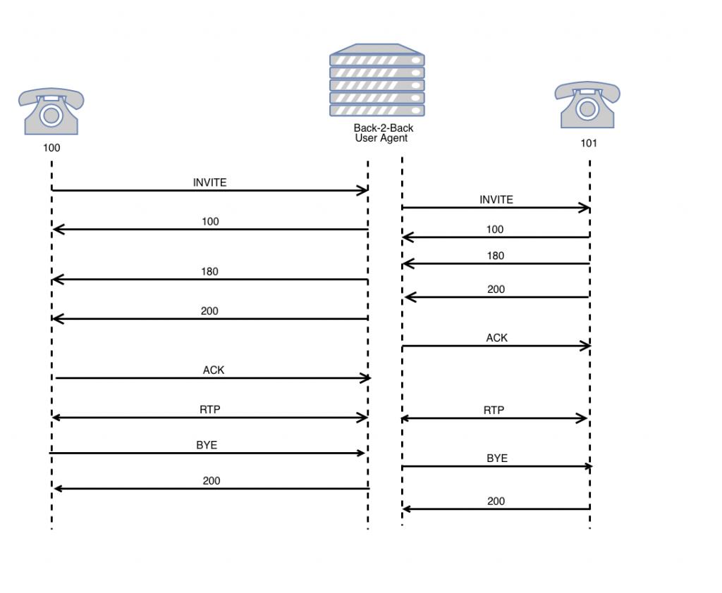 Звонок в системе SIP с использованием B2BUA