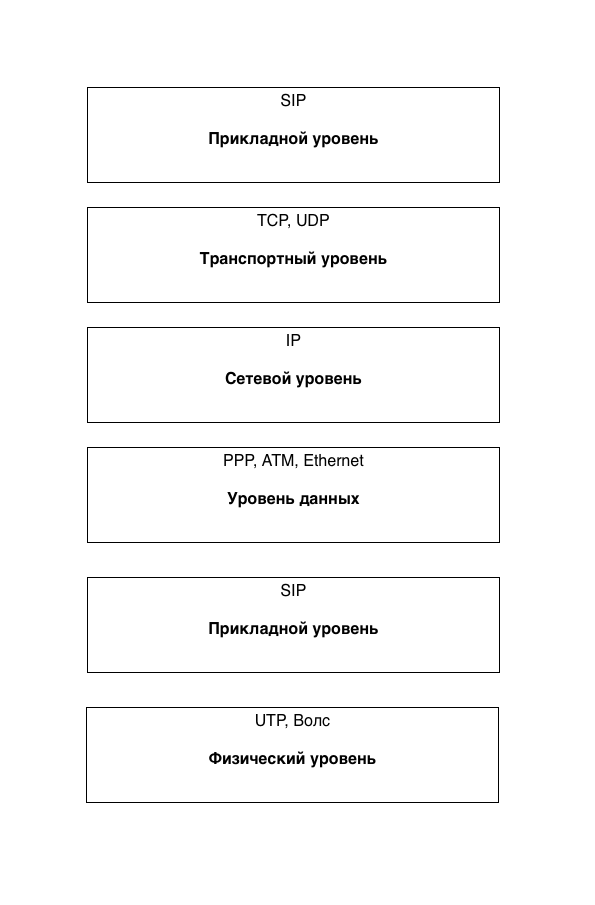 Расположение протокола SIP в модели OSI