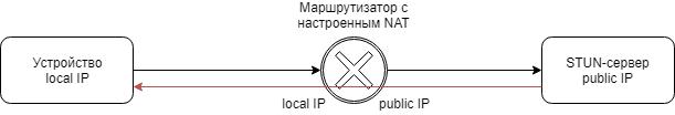 Схема отправки запроса STUN-серверу и ответ