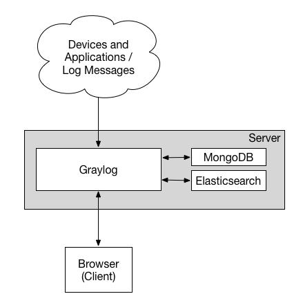 Схема минимальной сборки сервера на Graylog