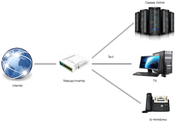 Локальная сеть за маршрутизатором MikroTik