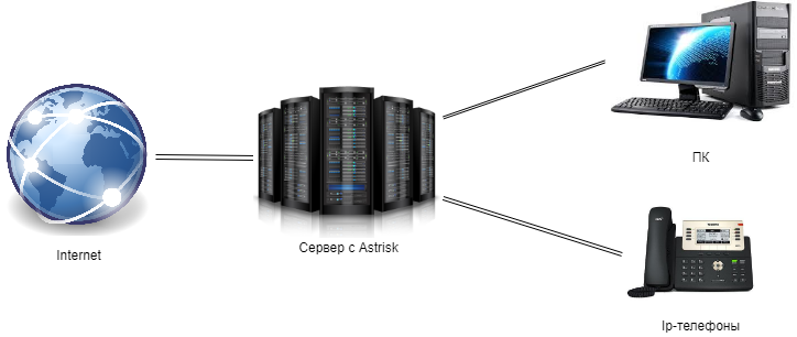 Локальная сеть за сервером