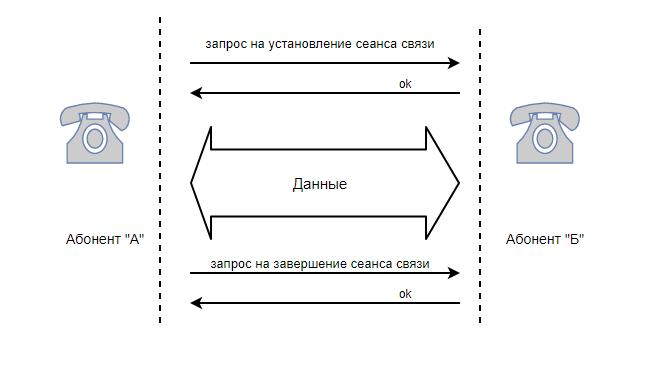 упрощенная схема звонка между двумя абонентами