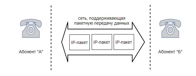 обмен пакетами между абонентами IP-сети
