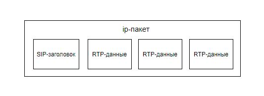 вложение данных SIP и RTP в IP-пакет