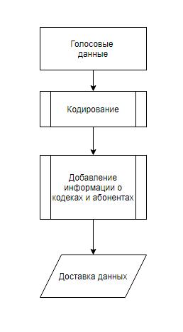 упрощенная схема обработки данных для доставки