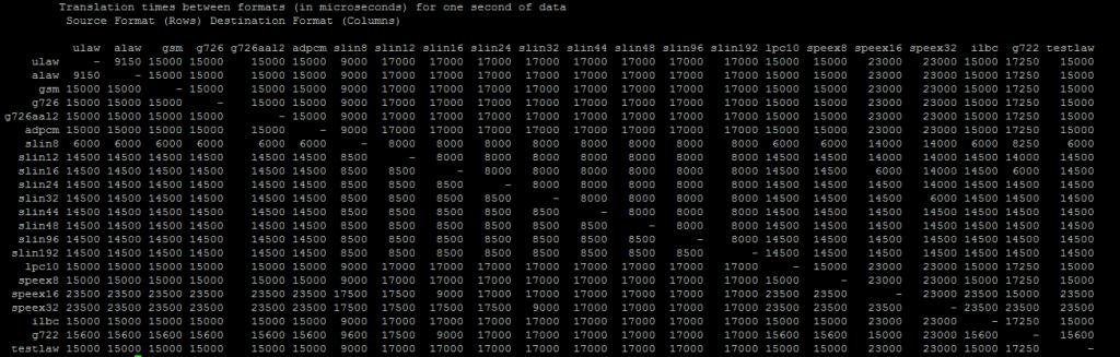 вывод таблицы транскодинга, с указанием кодеков, используемых Asterisk