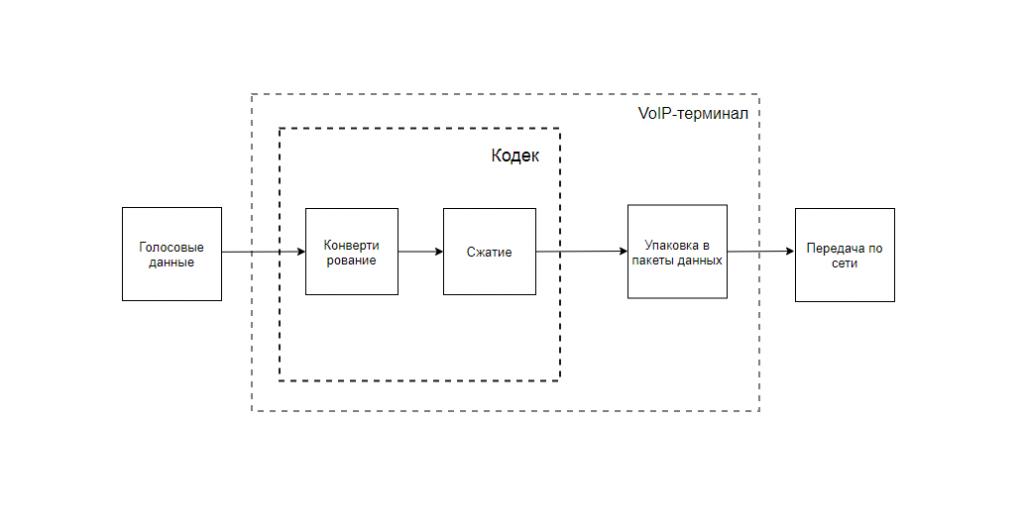 схема обработки голосовой информации перед передачей в сеть