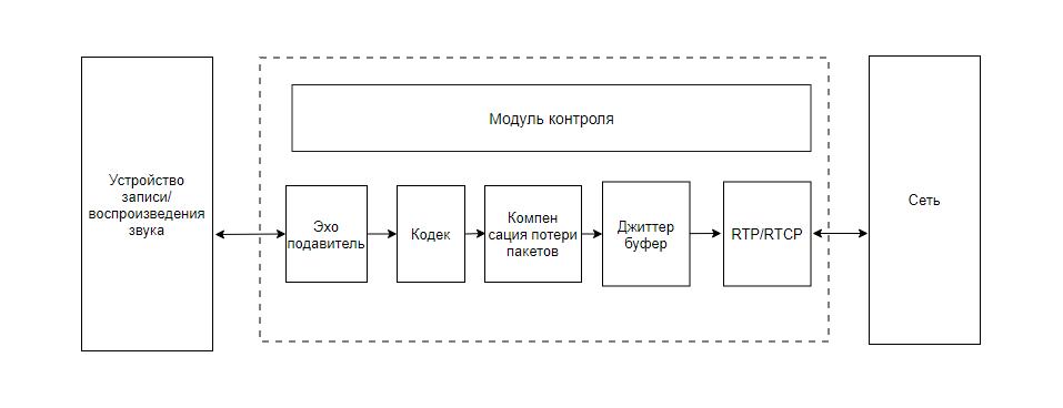 диаграмма обработки голоса различными модулями VoIP-устройства