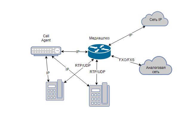 взаимодействие агентов в структуре MGCP