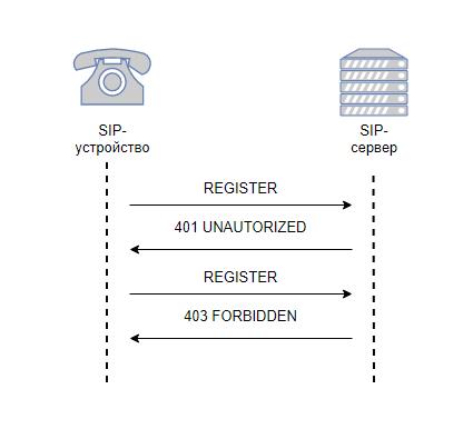 схема клиент-серверного взаимодействия с использованием PJSIP