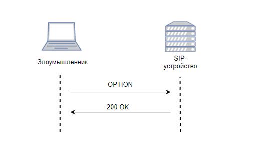 обработка сообщения OPTIONS SIP-устройством