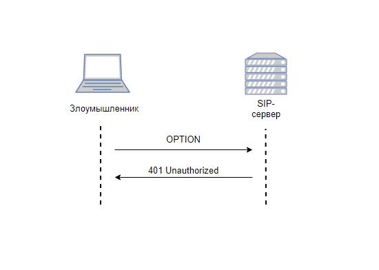 обработка сообщения OPTIONS SIP-сервером при использовании библиотеки PJSIP