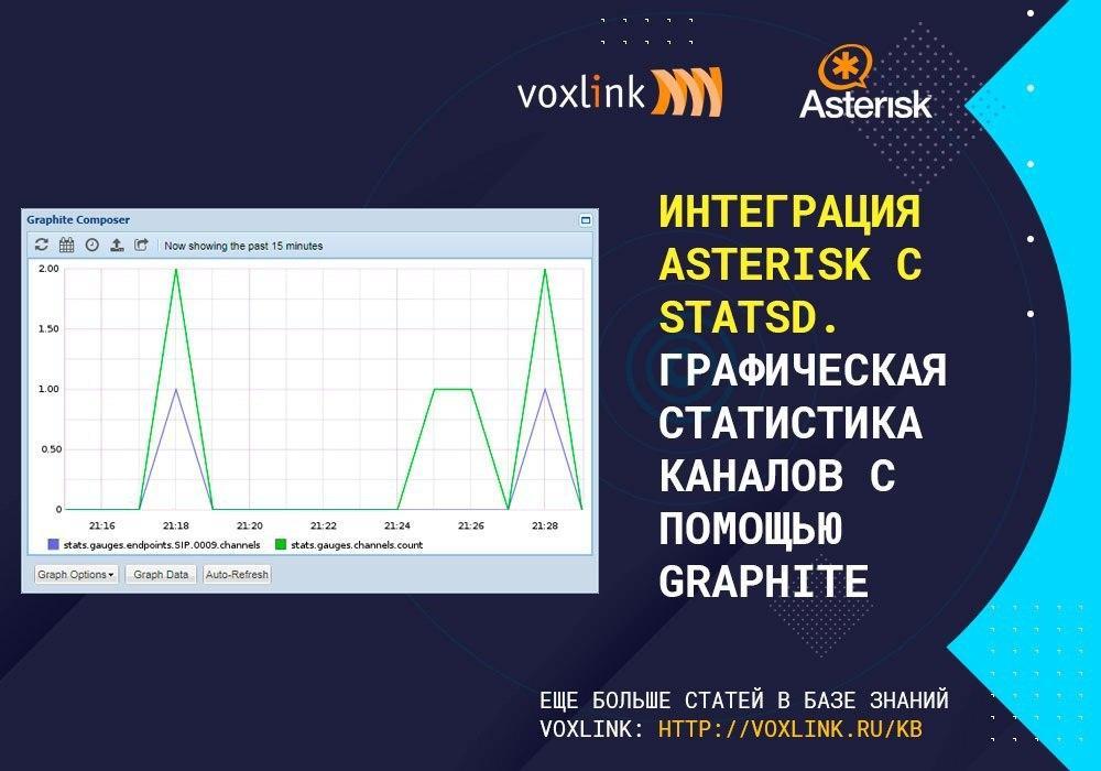 Asterisk с StatsD